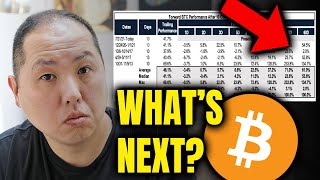 NEXT 60 DAYS FOR BITCOIN...WHAT'S COMING