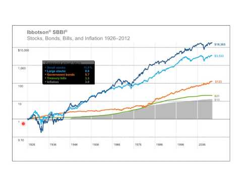 Historical Return and Risk of U.S. Equities