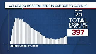 GRAPH: COVID-19 hospital beds in use as of July 20, 2020