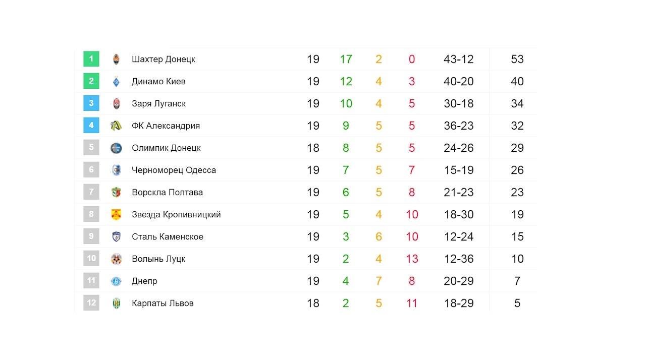 Футбол 2 лига таблица украина результаты [PUNIQRANDLINE-(au-dating-names.txt) 63