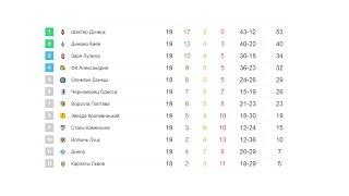 Футбол. Чемпионат Украины. Премьер лига 19 тур. Результаты и турнирная