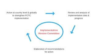 Preview of FCTC COP7, Part2 - FCTC Implementation