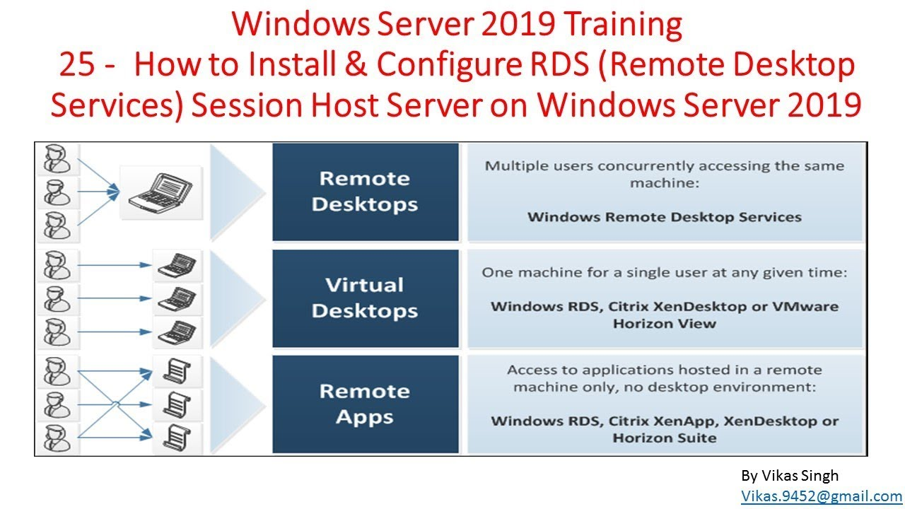 Windows Server 2019 Training 25 - How to Install RDS Session Host (Remote  Desktop Services)