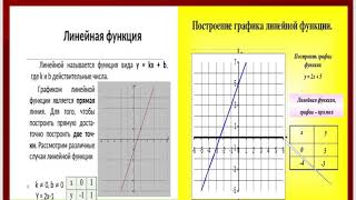 Алгебра 7 класс Макарычев Ч 7 п 12-16
