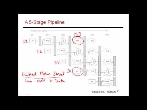 CS6810 -- Lecture 8. Computer Architecture Lectures on Pipelining