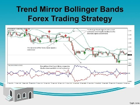 Mirror trading strategies