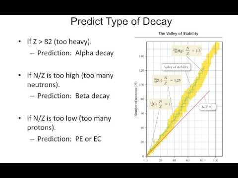 Predicting radioactive decay