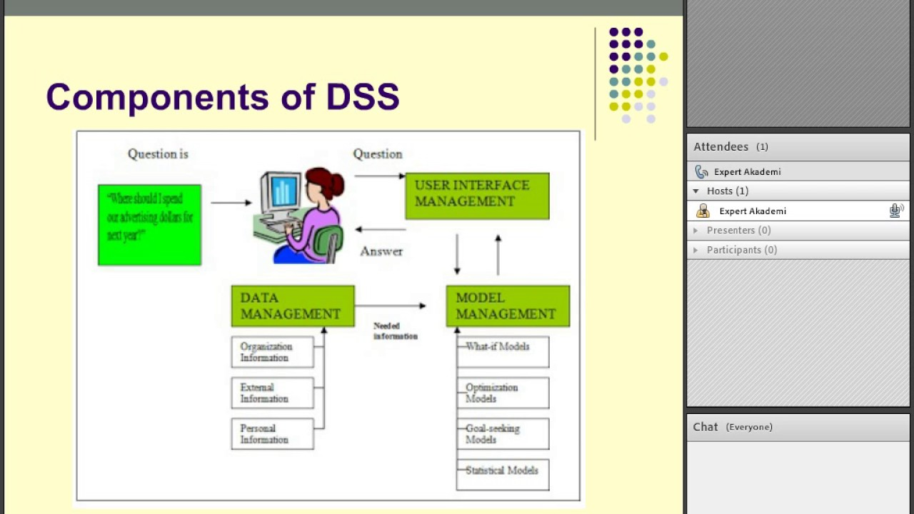 decision support systems dss Such systems can become quite complex, with many interacting components,  and  must be combined to form a fully developed decision support system (dss .
