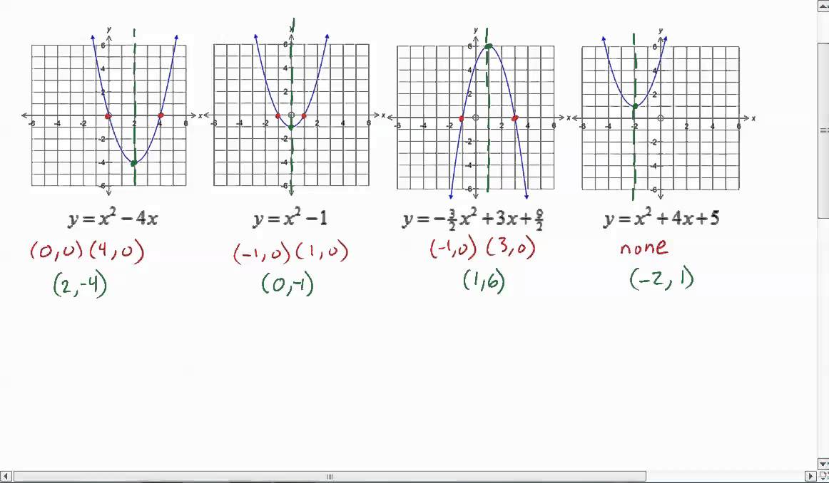 Almost 5 Minute Math: Introduction to Axis of Symmetry