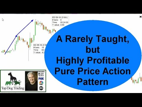 Trading Price Action Patterns for the Stock Market and Forex Market