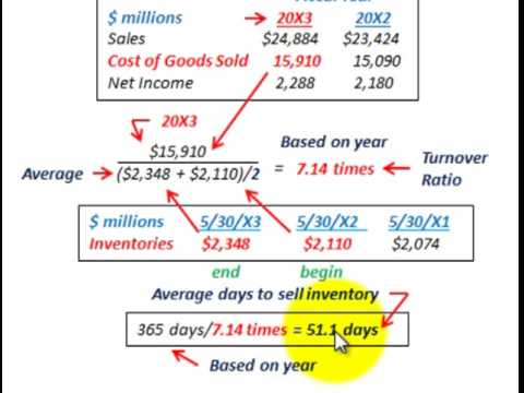 Inventory Turnover Ratio (Inventory Turns Per Period & Average Days To Sell Inventoy)