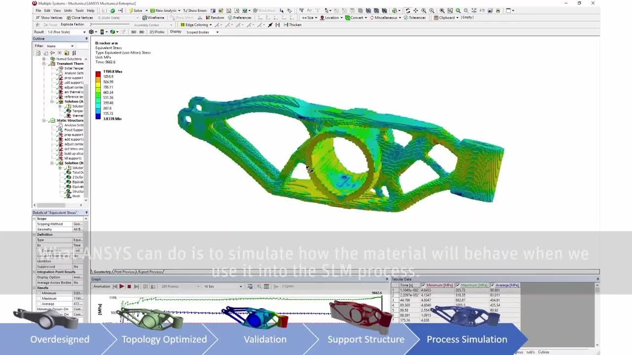 Rosswag Staying Laser Focused with ANSYS Additive Print