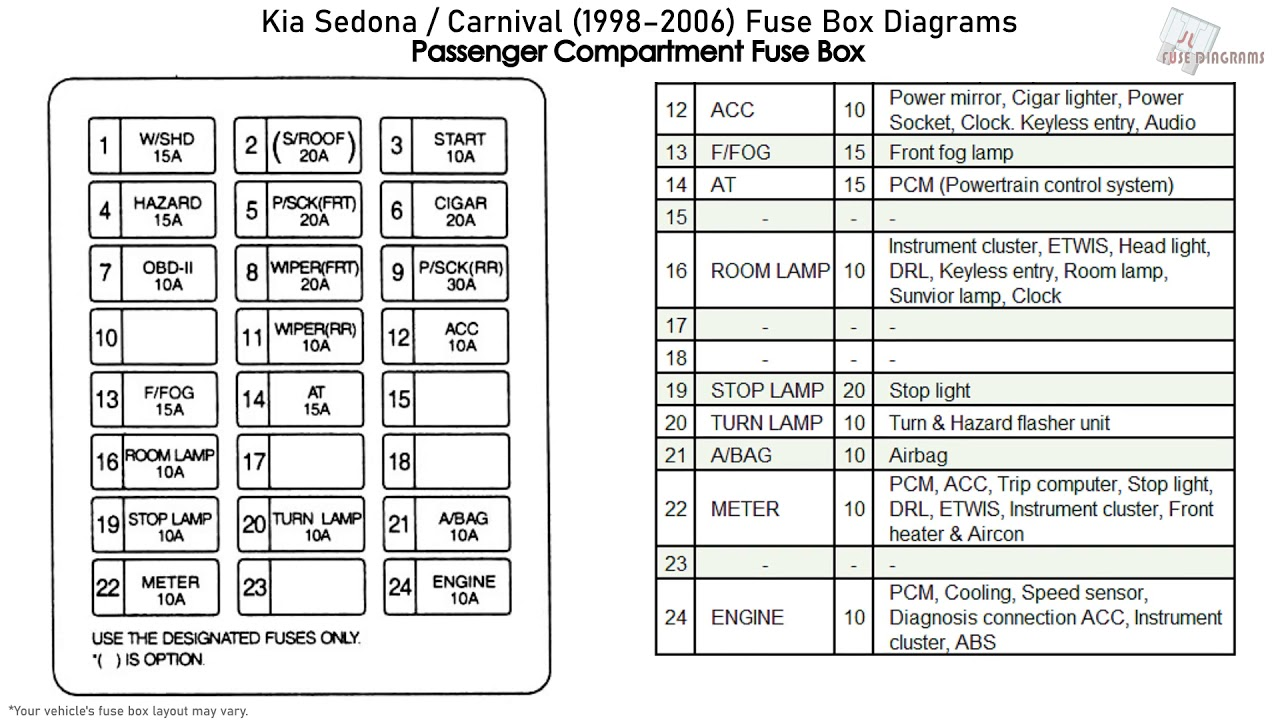 Kia Sedona, Carnival (1998-2006) Fuse Box Diagrams - YouTubeYouTube