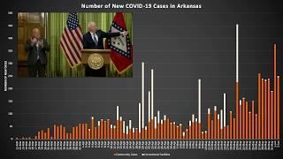 LIVE: Governor Hutchinson Provides COVID-19 Update (06.03.20)