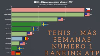 🎾 Ranking ATP - Los 10 tenistas con MÁS SEMANAS como NÚMERO 1 🥇