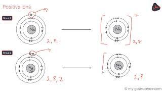 OCR 9-1 Chemistry: Ionic bonding