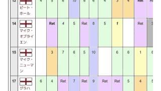 「1987年のイギリスツーリングカー選手権」とは ウィキ動画