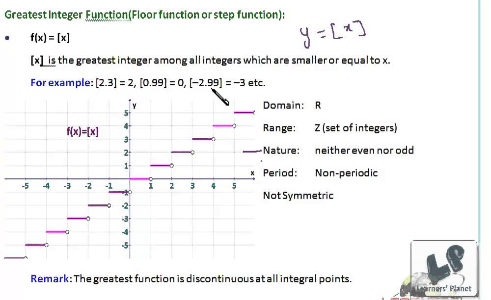 Graphs of real function modulus and greatest and least for Integer floor function