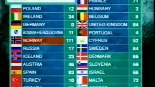 BBC - Eurovision 1995 final - full voting & winning Norway