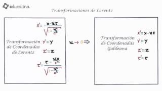 Transformaciones de Lorentz