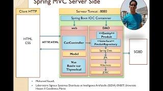 3- Part 1 - Dev Web  JEE Basé sur Spring MVC JPA Hibernate Spring Data Mohamed Youssfi