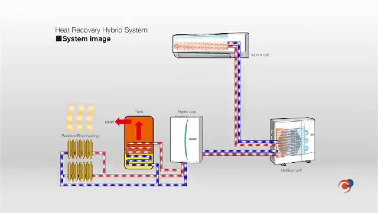 Sistemas h bridos para aire acondicionado y agua caliente for Comparativa aire acondicionado daikin mitsubishi
