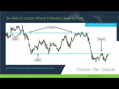 Understand What Drives the Market with TradingSUPRA