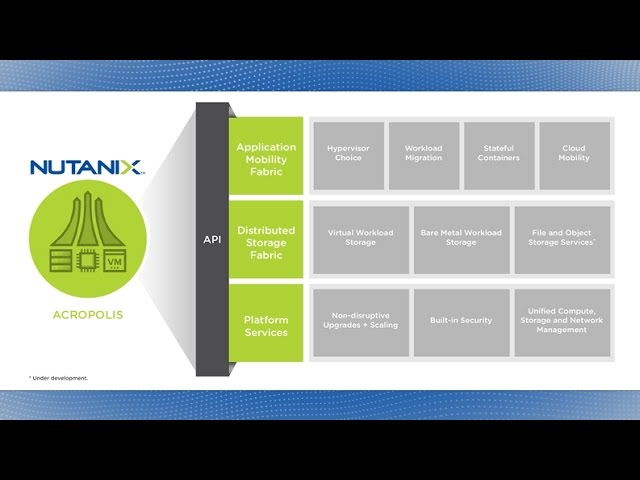 Nutanix Enterprise Cloud Platform Blueprint