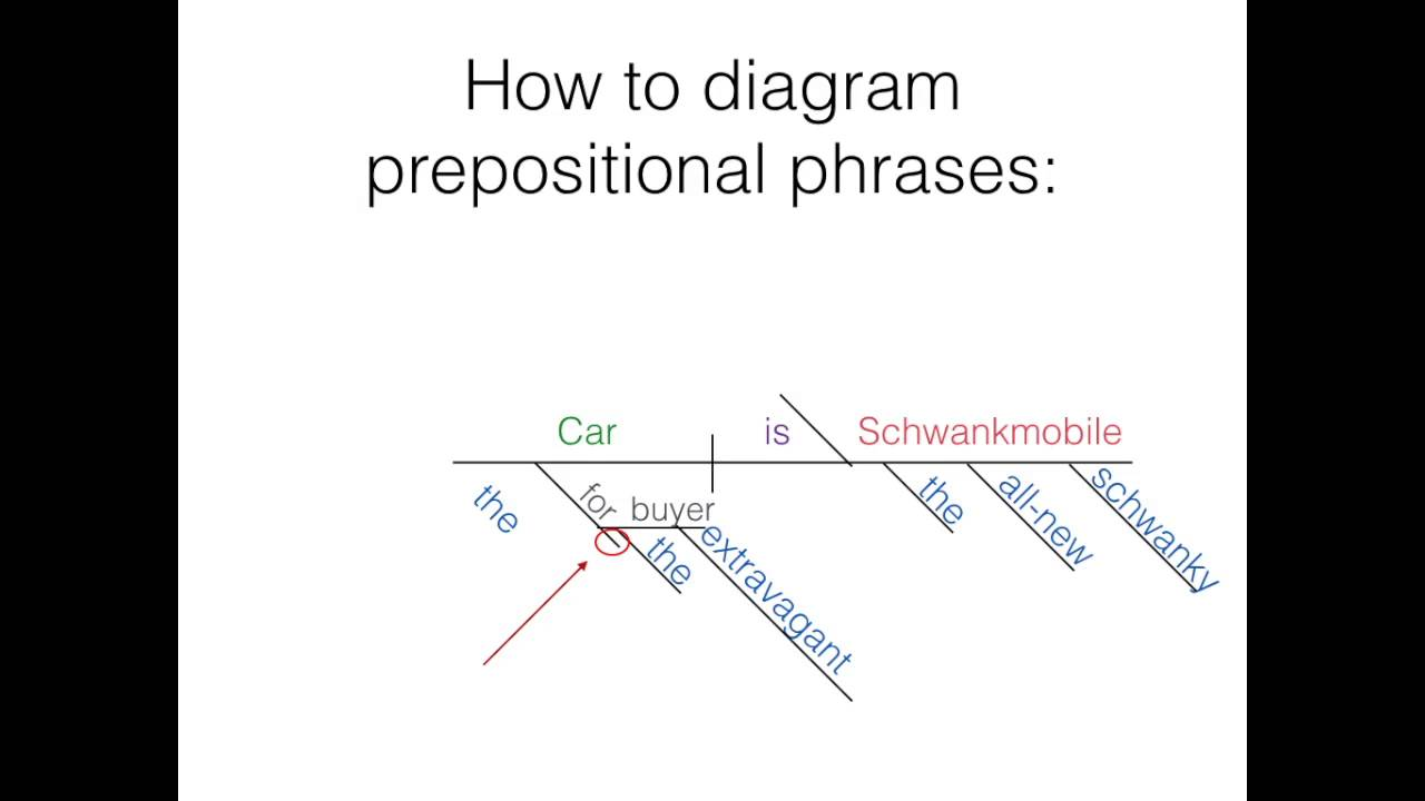 Diagram Prepositional Phrases 2006 Chevy Silverado 1500 Radio Wiring Diagramming Part 2 Direct Indirect Objects And