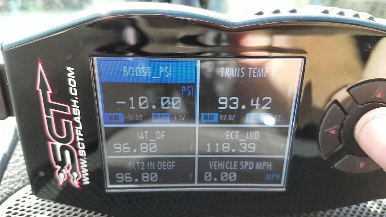 Sct gauges monitoring