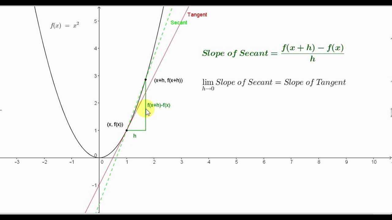 Differentiation From First Principles  Slope Of The Curve F(x) = X�