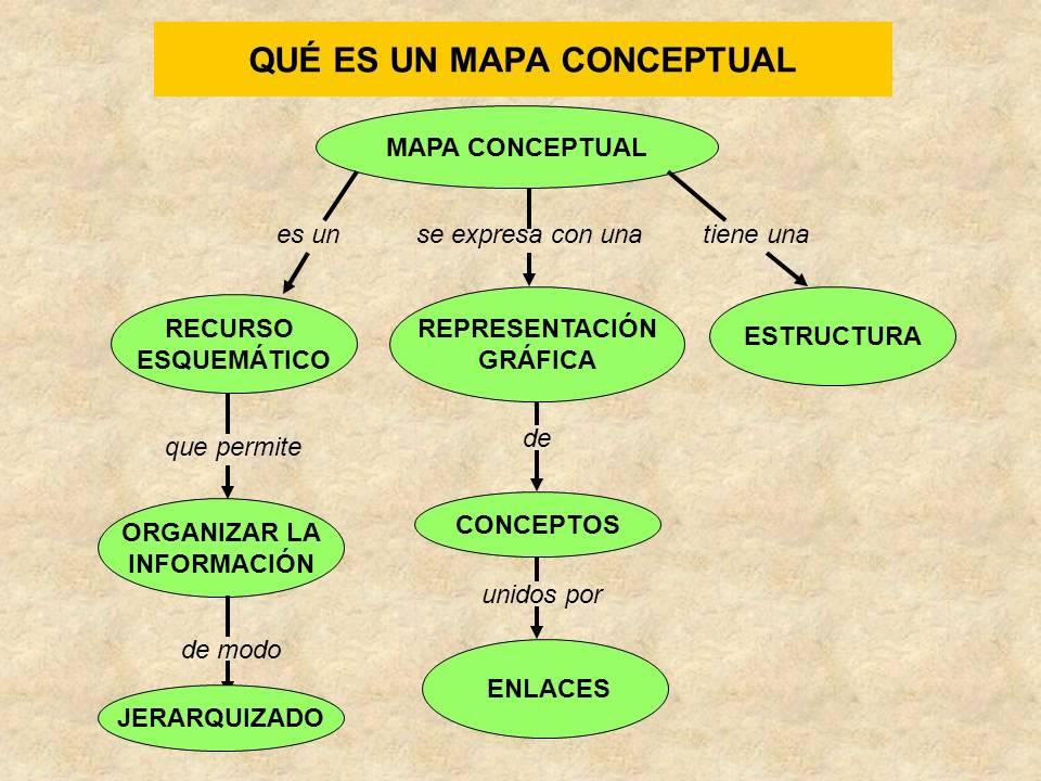 El mapa conceptual youtube for Cuales son las caracteristicas de un mural