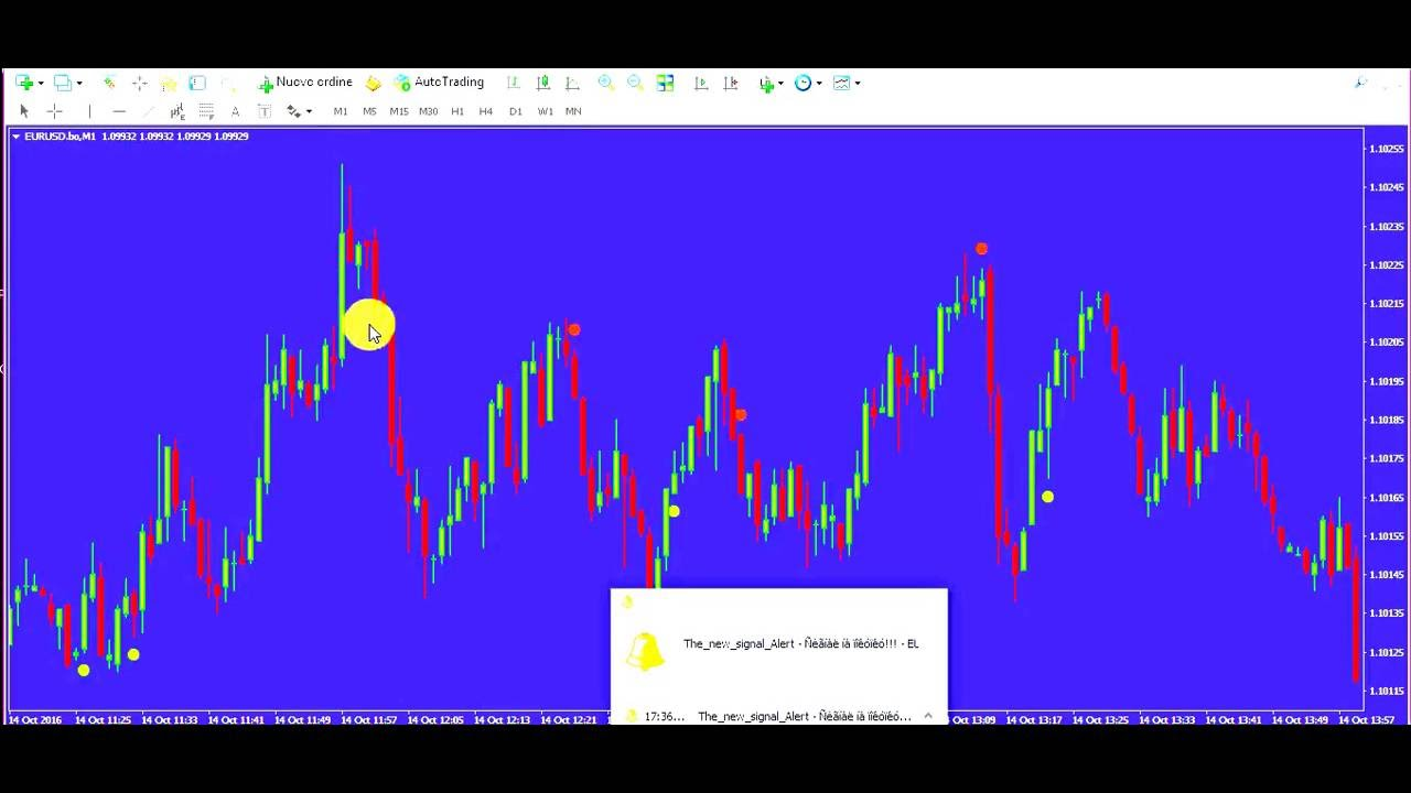 The best indicator for binary options
