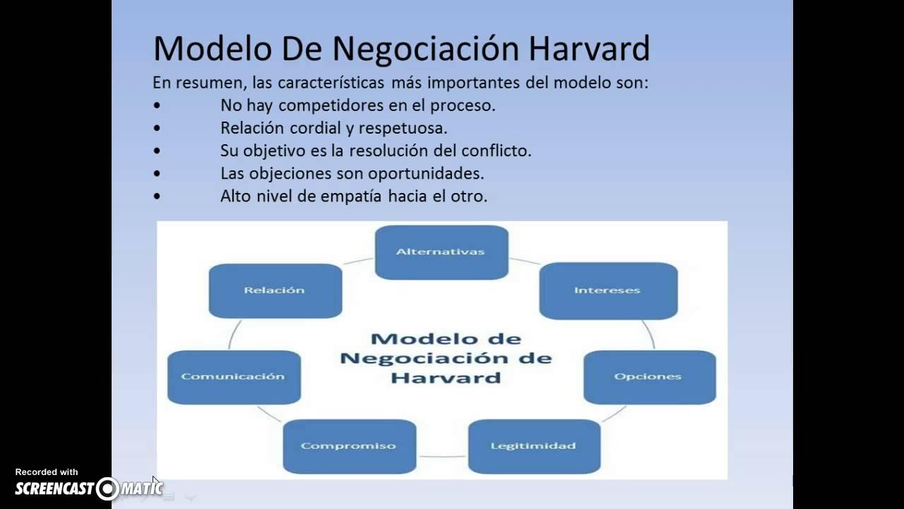 Modelo De Negociación Harvard Youtube