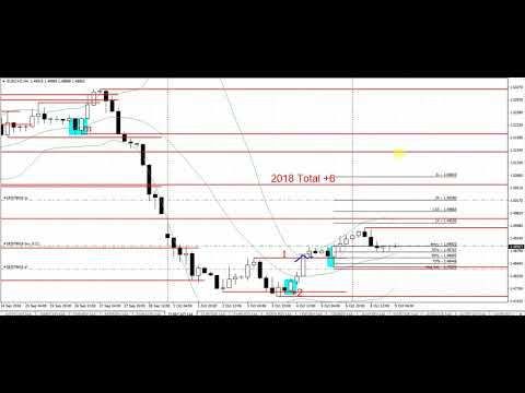 How to trade forex hourly