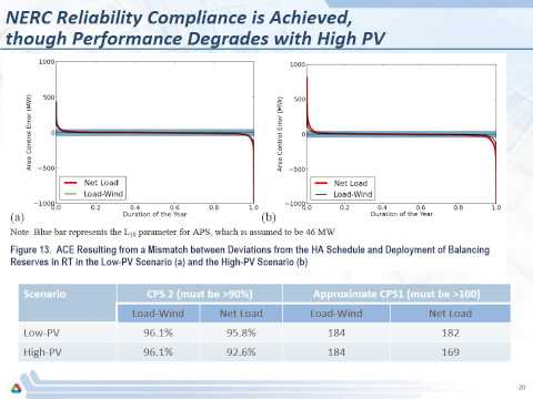 Integrating Solar PV in Utility System Operations