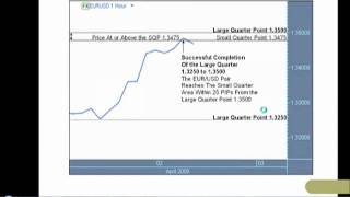 Pt2, Ilian Yotov: The Quarters Theory as a Helpful Method for Trading FX Options