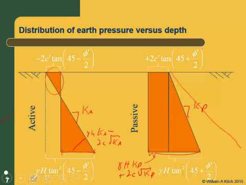 CE 540 Mod 2.2 Rankine Earth Pressure