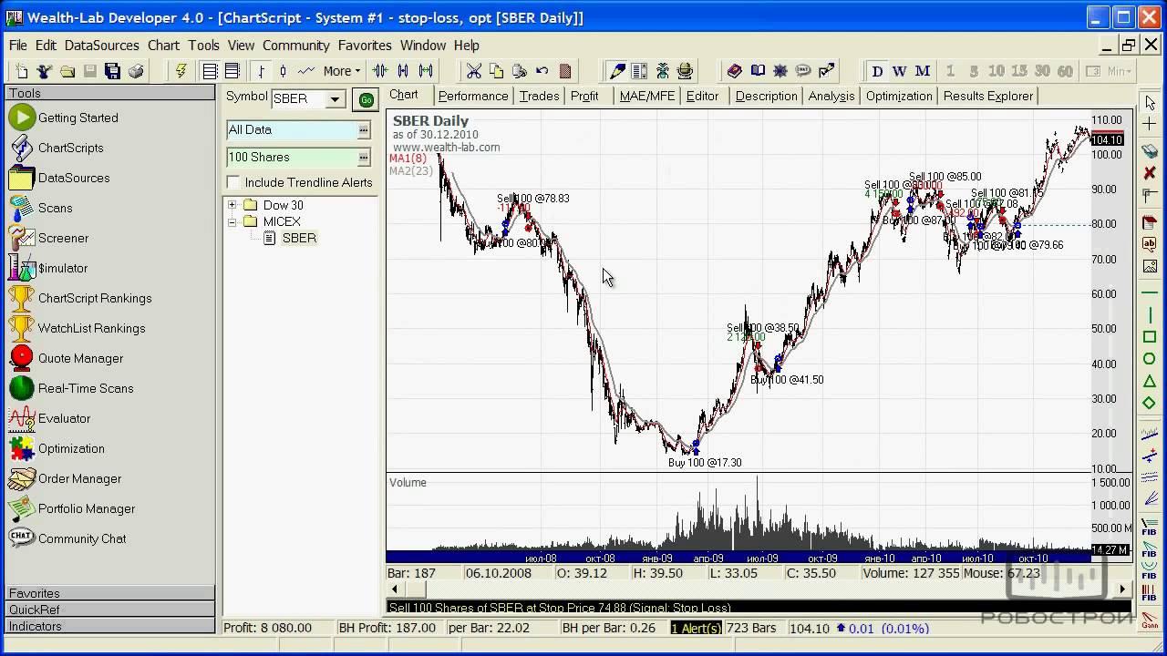 Видеоуроки по торговым стратегиям forex онлайн торги евро к рублю