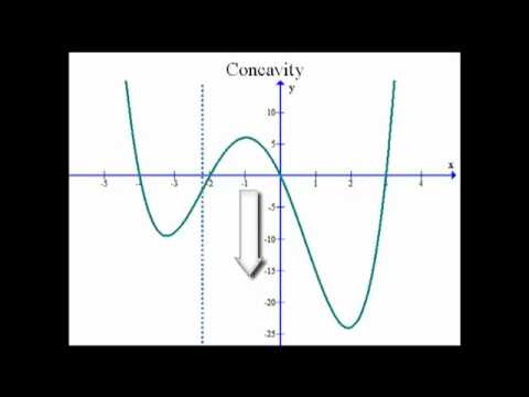 Characteristics of a Function