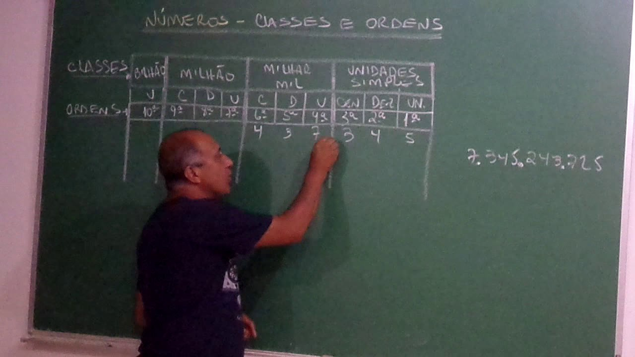 Classes E Ordens Dos N U00fameros  Organiza U00e7 U00e3o Em Unidades