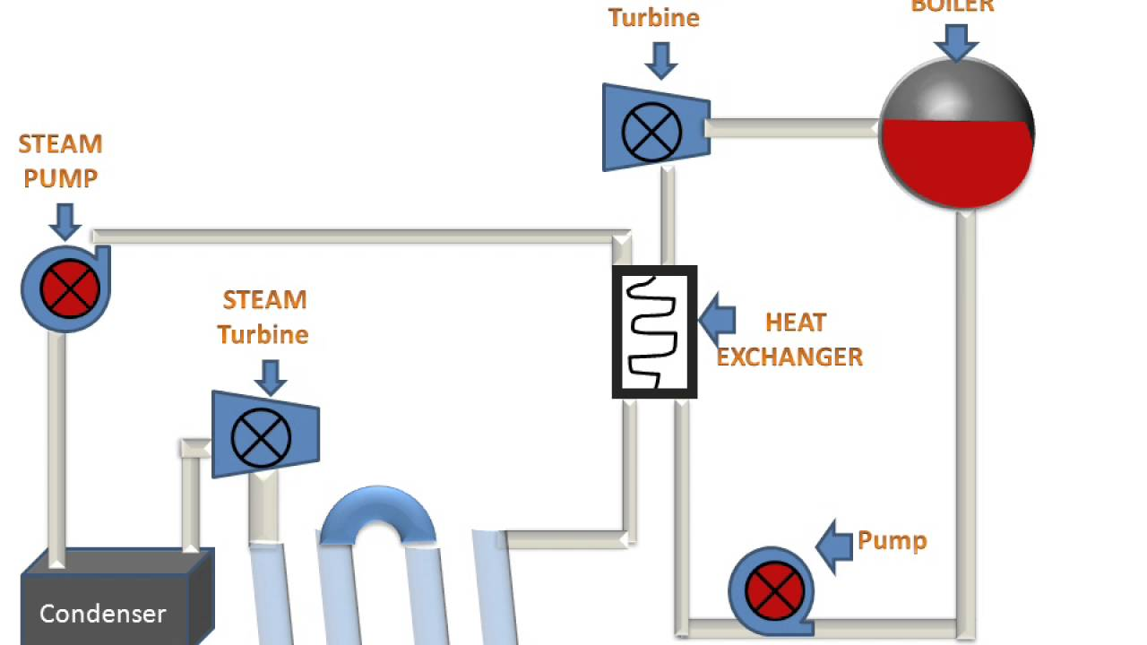 power plant steam cycle diagram [ 1280 x 720 Pixel ]