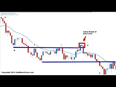 Live forex price action trading Trading System SIGNAL