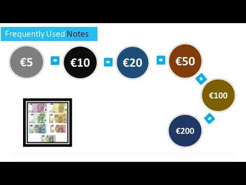 Belgian Currency - Money Used in Belgium
