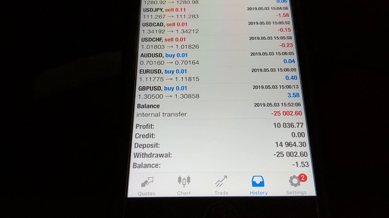 Forex broker interest on balance