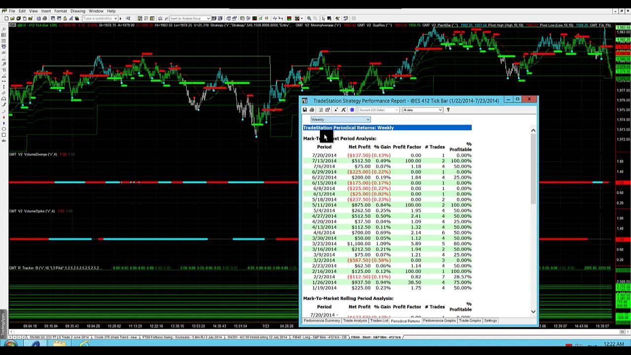 Profile of the S&P (ES) Futures Market