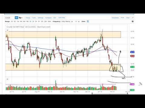 Oil Technical Analysis for February 13, 2020 by FXEmpire