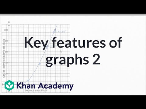 Key Features Of Graphs — Harder Example | Math | New SAT | Khan Academy