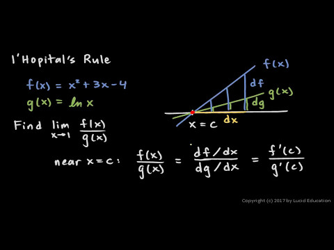 a discussion on the lhopitals rule and how it revolutionized the field of calculus