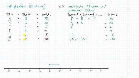 Multiplizieren mit negativen Zahlen